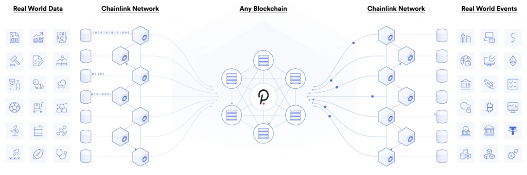 decentralized oracle network diagram